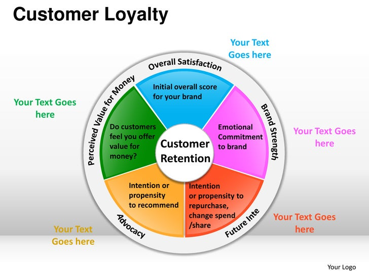 "loyalty as a market segmentation tool marketing essay Market segmentation essay sample market segmentation is a crucial marketing strategy its aim is to identify and delineate market segments or ""sets of buyers"" which would then become targets for the company's marketing plans."