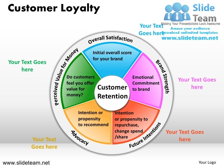 Customer Loyalty                                                             Your Text                                    ...