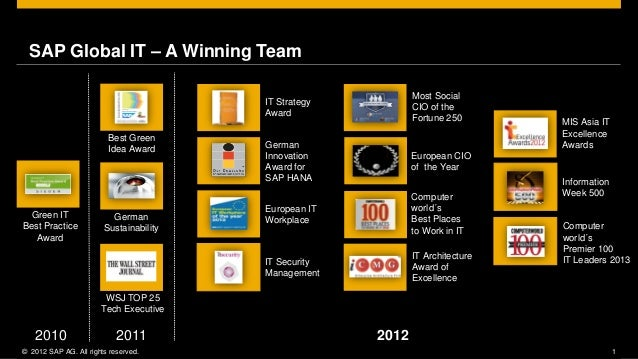 SAP Global IT – A Winning Team                                                              Most Social                   ...