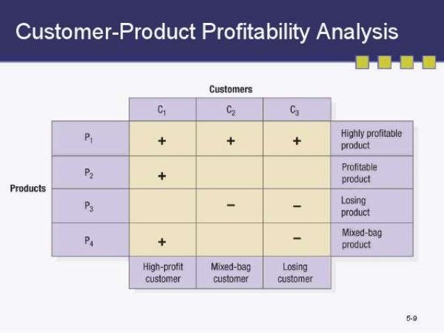 Customer profitability analysis definition