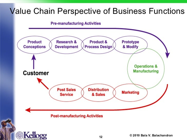 value chain of costco Morningstar awarded costco ceo jim sinegal its ceo of the year like infosec, retail is a tough business, and sinegal and costco succeeded by following a core set of values and by doing things differently several years ago a costco clothing buyer was able to purchase a large quantity of high-end.