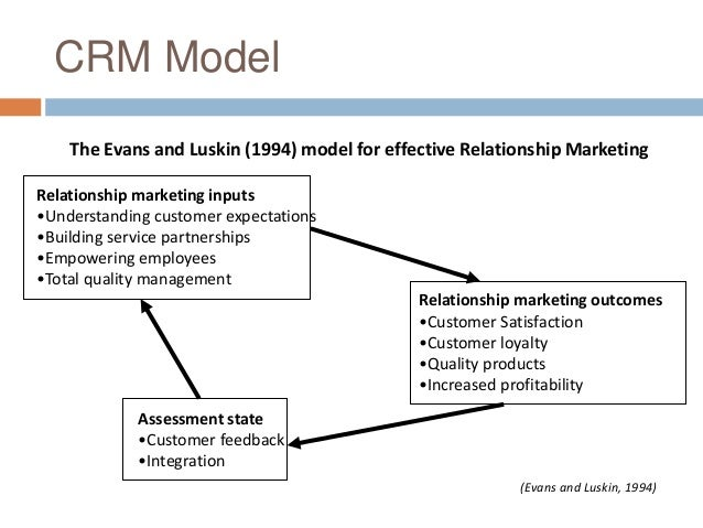 Term paper on customer relationship management