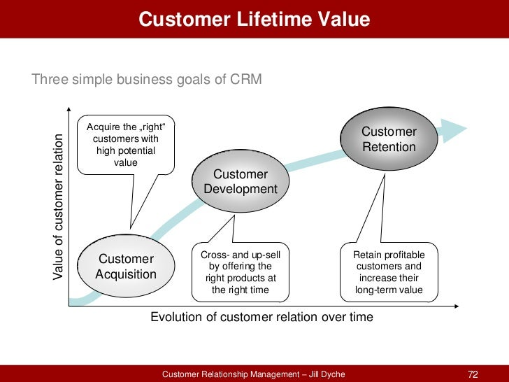 crm at minitex essay Mckinsey's crm best practices by crm boils down to having a bunch of hypotheses about the composition of customer segments and a variety.