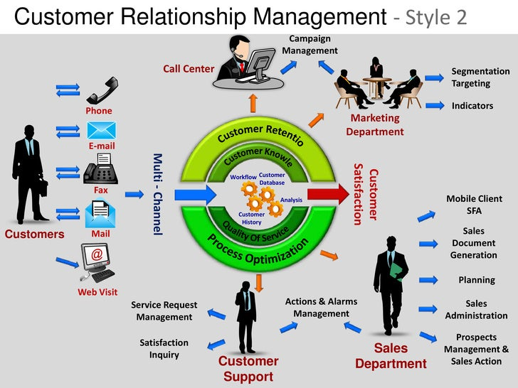 customer relationship management related topics about work