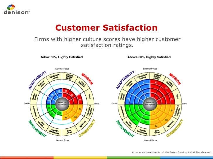Customer Satisfaction <ul><li>Firms with higher culture scores have higher customer satisfaction ratings. </li></ul>All co...