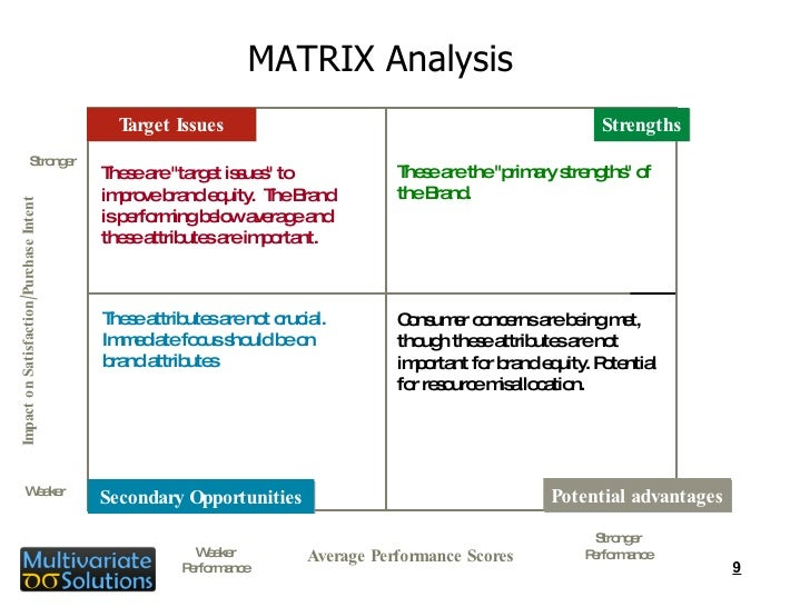 self-evaluation analysis essay