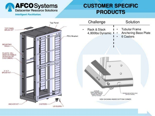 CUSTOMER SPECIFIC                              PRODUCTSTop Panel                     Challenge                Solution    ...