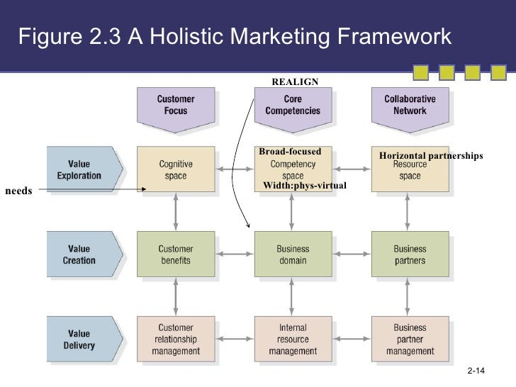 consumer value framework Imc emphasizes the value of coordinating market-  sales and marketing integration was mentioned as one  sales and marketing integration: a proposed framework.