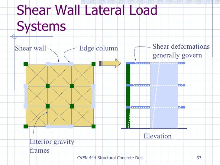 Diagram concrete load bearing walls two way speaker for W8x18 beam price