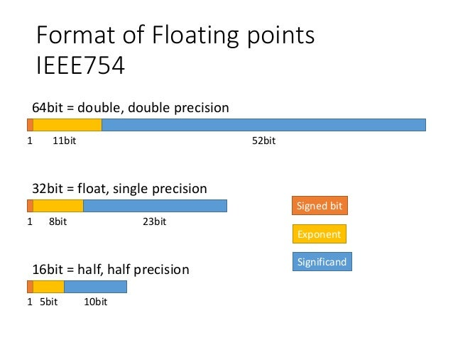 ieee floating point representation example pdf