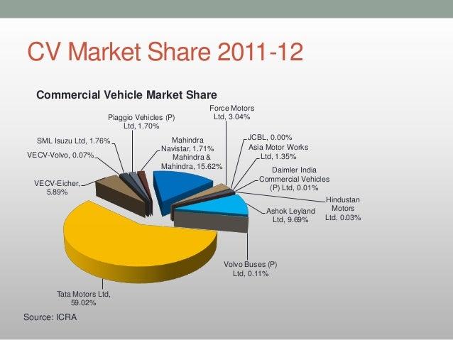Cv Industry Amp Market Share In India Oct 2012