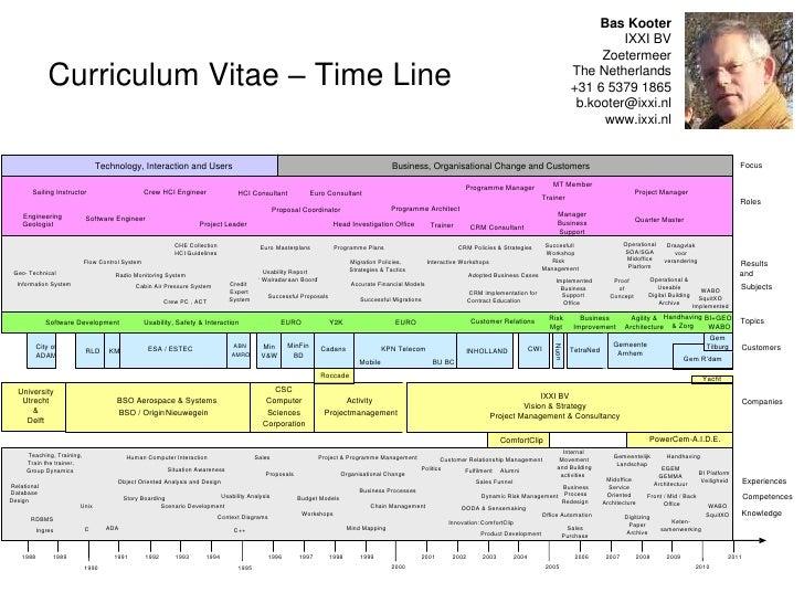 Curriculum Vitae - Timeline - Bas Kooter - 2010/10/07