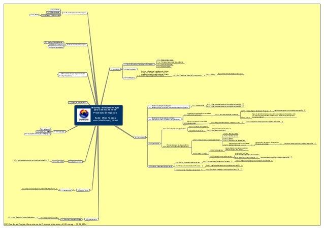 Roadmap de Implementação para Gerenciamento de Processos de Negócios Autor: Uires Tapajós www.linkedin.com/in/uires 1. Mot...