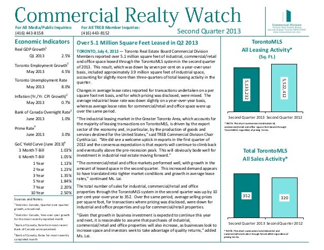 Over 5.1 Million Square Feet Leased in Q2 2013 TORONTO, July 4, 2013 — Toronto Real Estate Board Commercial Division Membe...