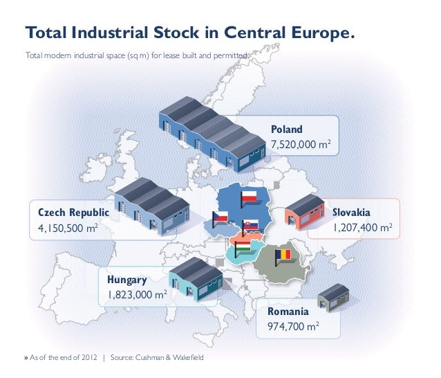 Total Industrial Stock in Central Europe. Total modern industrial space (sq m) for lease built and permitted.  Poland 7,52...