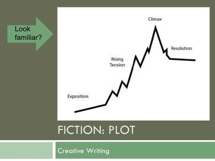 Lookfamiliar?            FICTION: PLOT            Creative Writing