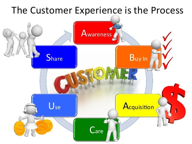 Awareness   Buy  In   Acquisi0on   Care   Use   Share   The  Customer  Experience  is  the  Proces...