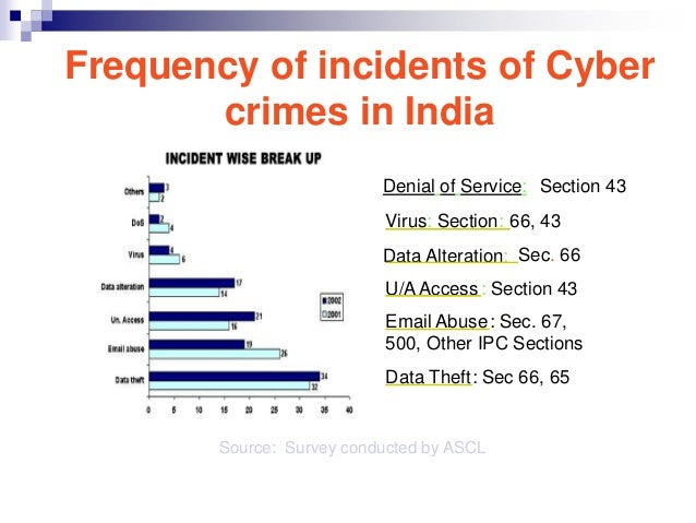incidence causes and solutions to cybercrime