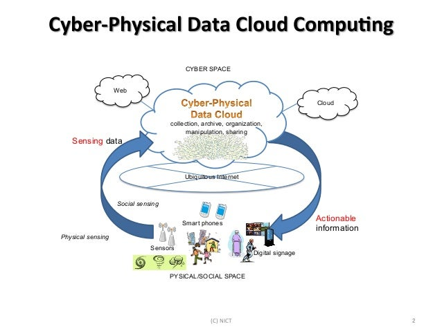 Cyber physical-... Post Industrial Revolution