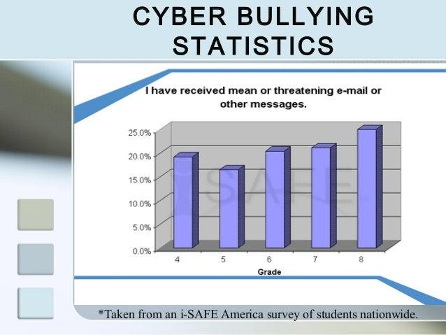 Statistics on Cyber Bullying Deaths Cyber Bullying Statistics