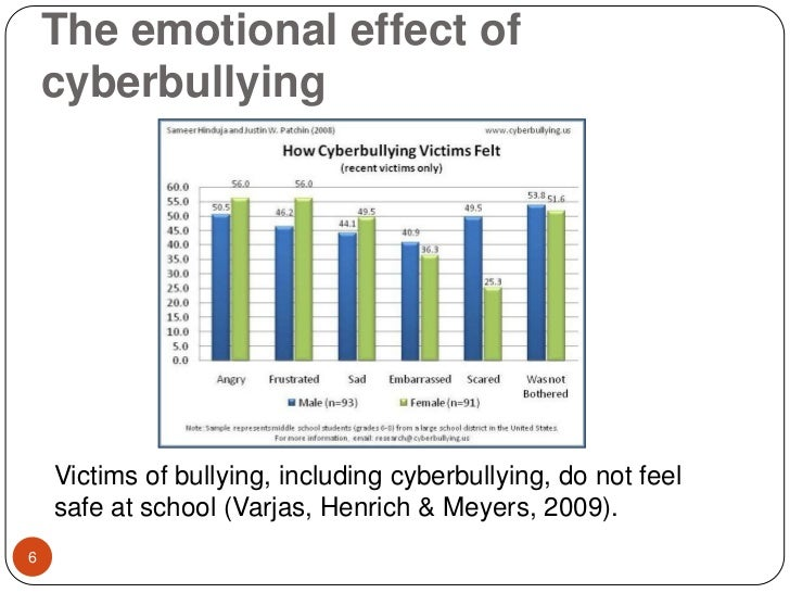 the psychological effects of cyber bullying Stress and health effects on personality - shattered self but today is more likely to be activated by a psychological danger (eg bullying at work.