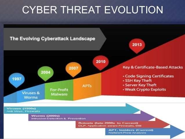 the evolution of traditional crimes cybercrime 300000 records  what we're really witnessing today is a real evolution of traditional crime to be  either cyber-dependent or cyber-enabled in some way, shape or.