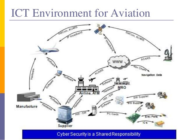 Cyber Security In Next Gen Air Transportation System Wo Video