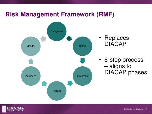 violino security risk mgmt frameworks Start studying risk management framework final exam study guideline for applying the risk management framework to management, and operations security.