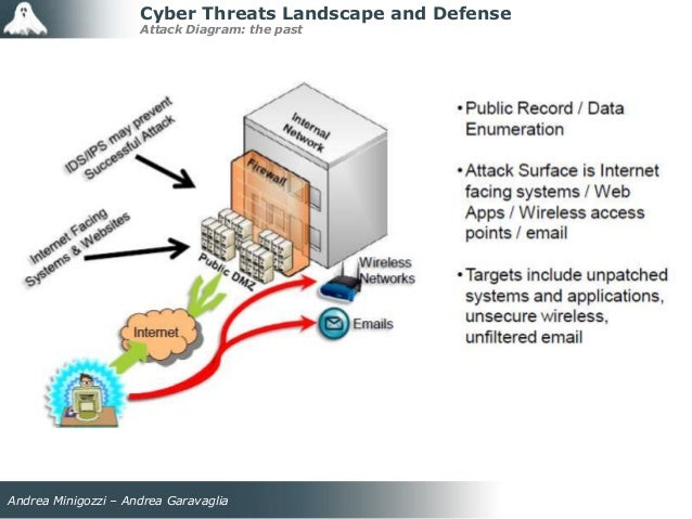 computer system security threats and defenses Gao reviewed the extent to which department of defense (dod) computer systems information security: computer computer security threat and to.