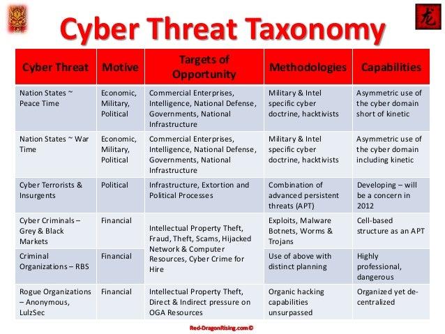 Cyber Threat Taxonomy Matrix APR 2014