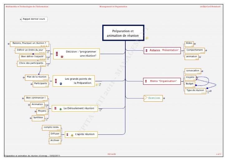 Préparation et animation de reunion (cours Epita)