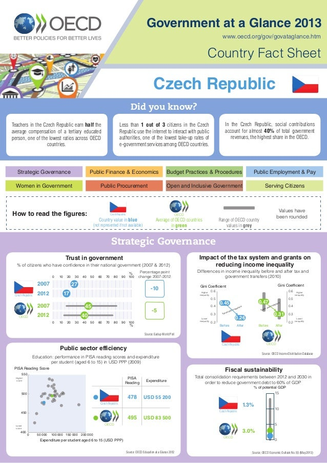 Government at a Glance 2013, Country Fact Sheet: Czech Republic