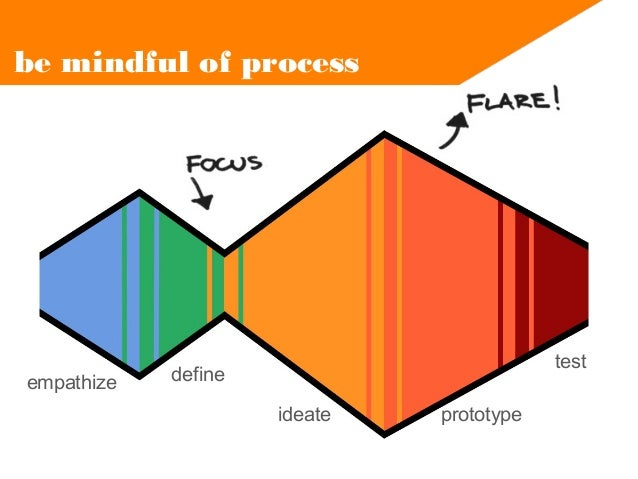 be mindful of process  empathize  test  define ideate  prototype