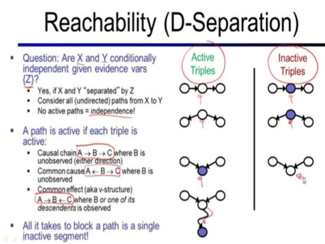 D sepration examples