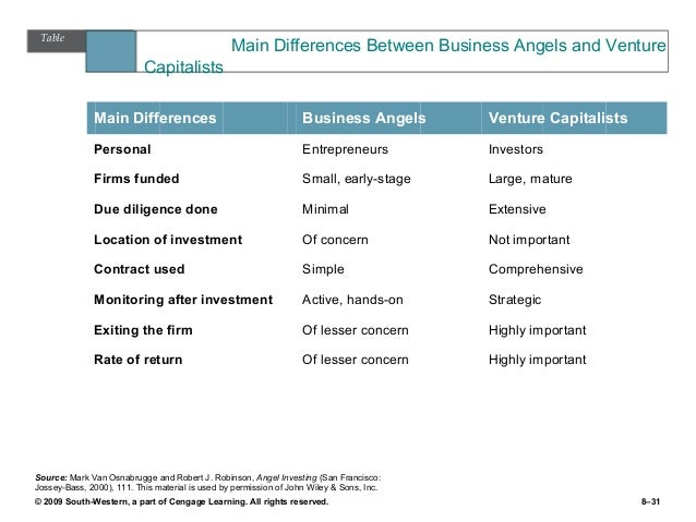 what are the differences between entrepreneurial ventures and small businesses • difference between entrepreneur and small business (2) a private venture capitalist business that provides owners equity funding to small businesses.