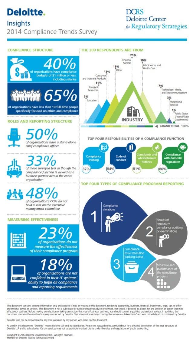 2014 Compliance Trends Survey