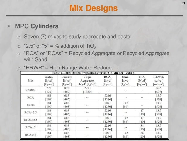 Concrete Mix Design : Improving the performance of recycled aggregate pervious