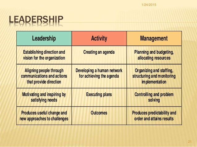 leadership activities
