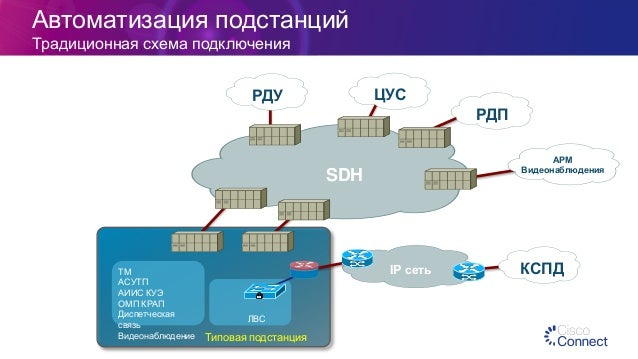 схема подключения ЛВС ТМ