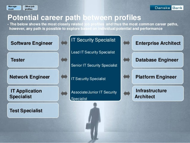 Career Path Application ... profiles; 43.