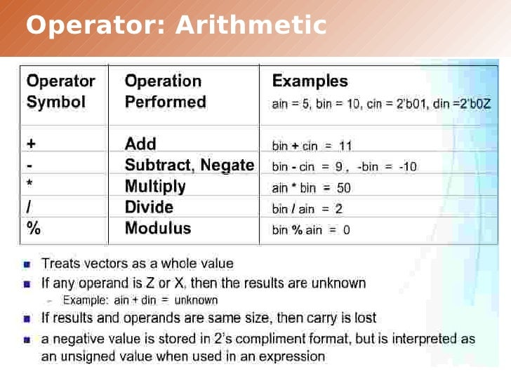 verilog assign integer to wire