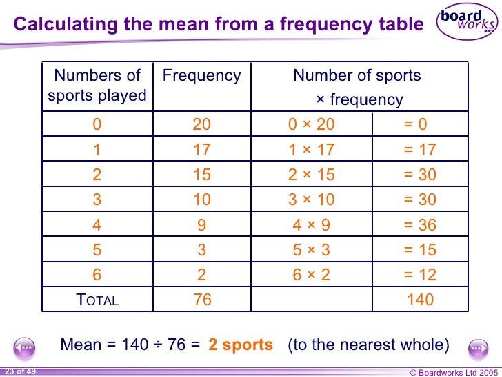 Averages and range