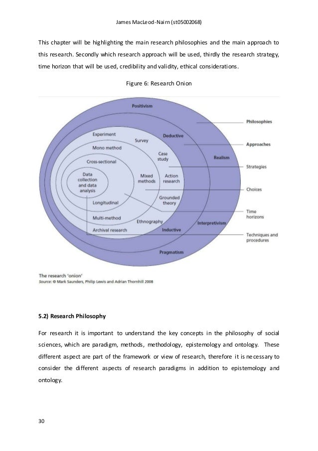 msc dissertation methodology chapter Structuring a thesis contents abstract and foreword 1 in the imrad format the theory section is included in the introduction, and the second chapter covers the methods used how much time and space should you devote to the theory chapter.