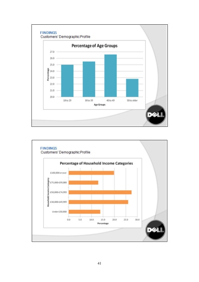 dell case study solution Case study10/23/2012 planning & media management segi university by:  kabiru ahmed shahir 1|page segi university case  according to the case  study the reason that dell faced its greatest fear which  matching dell case  solution.