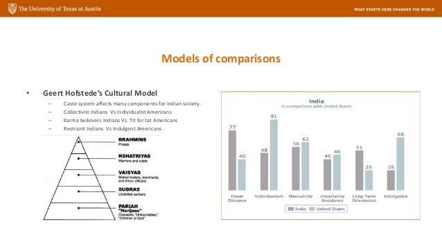douglasian cultural model in indian context Read this essay on douglasian cultural model in indian context come browse our large digital warehouse of free sample essays get the knowledge you need in order to pass your classes and more.