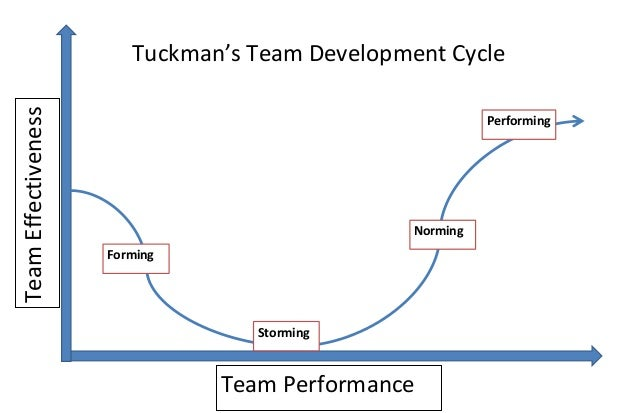 Team Development Cycle-Forming Storming Norming Performing ...