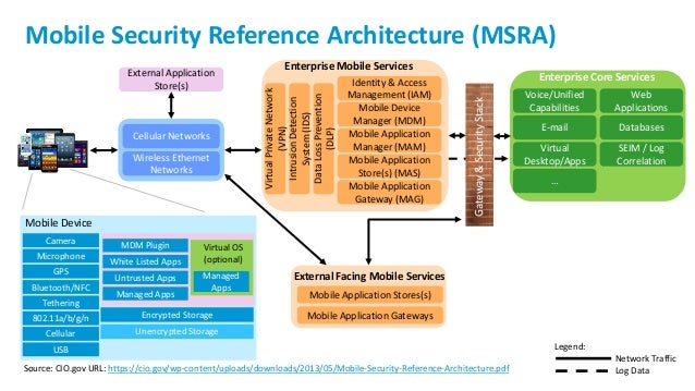 cloud computing security architecture pdf