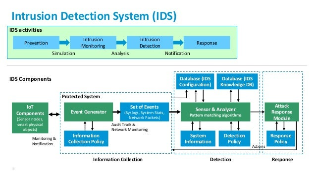 mobile ad hoc network intrusion detection system ids Generated by ids incorporated into the network security monitoring system index  terms—mobile ad hoc networks, attack prevention, forensic analysis.