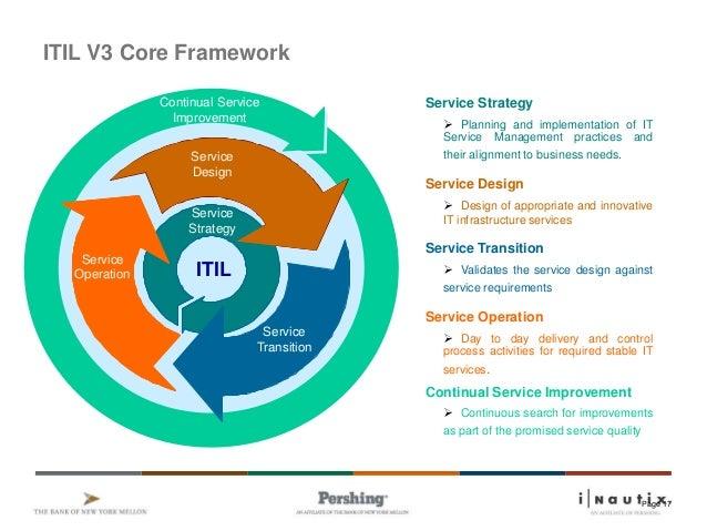 1 Itil V3 Overview Ver1 8