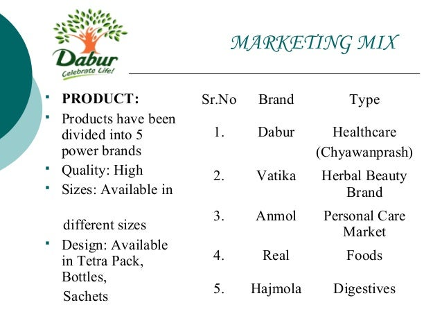 swot analysis of dabur real juices The major fruit juices produced by dabur nepal are:- • real • activ the major raw material required to produce these juices are:- • fruit pulp (orange, apple, mango etc) • concentrated • sugar • water • natural flavors the majority of the mango pulp comes from the india, while other fruit pulps like: - apple, orange, cranberries are imported.